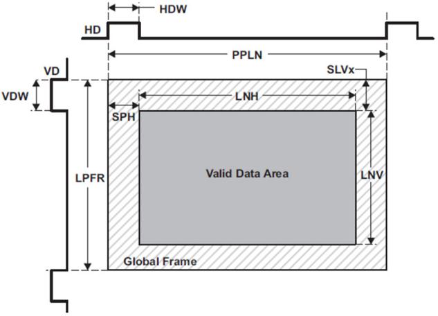 图 2. 帧图像格式[1]   图2 的时序通常认为水平同步和垂直同步信号都为高电平有效,需要配置ISIF 的MODESET. HDPOL=MODESET.VDPOL=0。在这种情况下,水平同步信号宽度为HDW (HD pulse width),以像素为单位。垂直同步信号宽度为 VDW (VD pulse width) ,以行数为单位。 PLLN(Pixels per line)是每行的像素个数,也就是相邻两个行同步信号间的像素个数。LPFR 是Lines per frame 的缩写,表示每帧数据有
