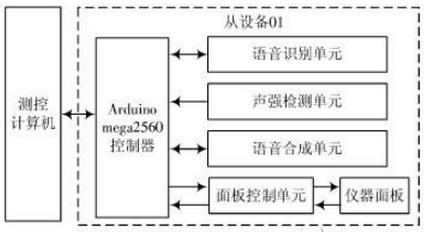 语音识别系统设计