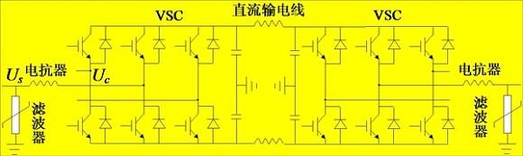VSC-HVDC的控制方式还是比较成熟的,目前研究主要集中于拓扑结构方面,比如多电平等等(也有可能我的信息不够前沿),比如模块化多电平换流器(MMC)。   VSC-HVDC应用前景还是很广泛的,个人最看好新能源并网和中心城区电网的应用。