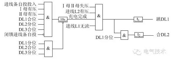 当发生如图7所示虚线框里的故障时,#1变压器保护切除DL1、DL3和DL4,隔离故障点。由于DL3由合位变为分位,则进线备自投充电条件不满足,进线备自投放电,DL1、DL2为分位,全站失电。 若#1主变保护动作DL1、DL4跳闸成功,DL3跳闸失败,则母、母失压,又DL1为跳位,无流,进线L2有压,进线备自投满足动作条件,将经一延时切DL1,合DL2。由于故障仍然的存在,会将电源引向故障,对电网和DL3、DL2造成冲击,不利于电网和设备安全。因此,进线备自投将变压器动作作为备自投的闭锁条件之一。 若变