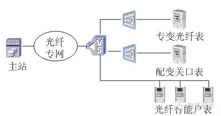 图5epon 光纤智能表采集结构图