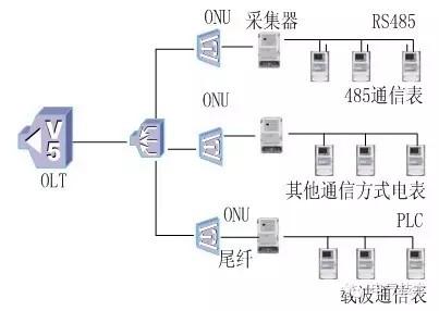 图7epon+集中器/采集终端+混合智能表采集结构图