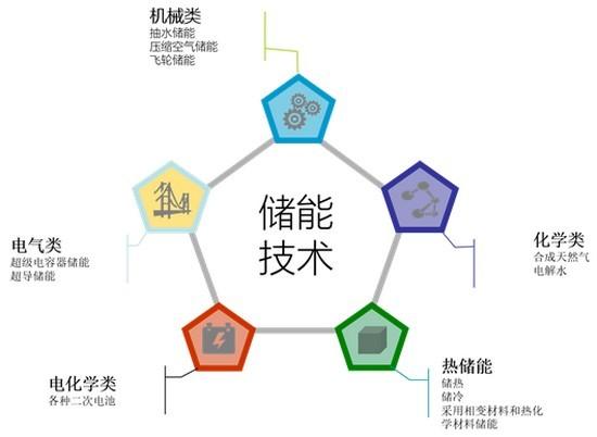 可以分为机械类储能,电气类储能,电化学类储能,热储能和化学类储能.