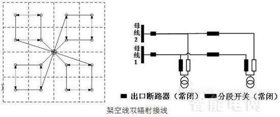 智能电网基础(十)配网接线方式