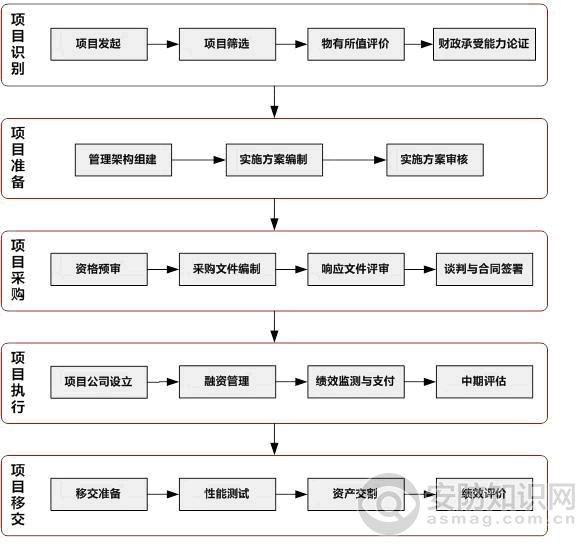 国家财政部ppp项目实施流程图