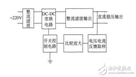 反激式开关电源应用电路设计图详解