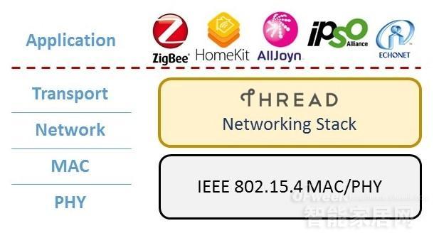 Thread——Mesh网络之WiFi