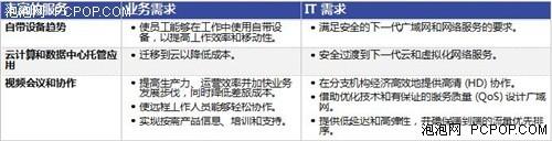 云计算和移动应用背景下企业广域网架构和未来发展