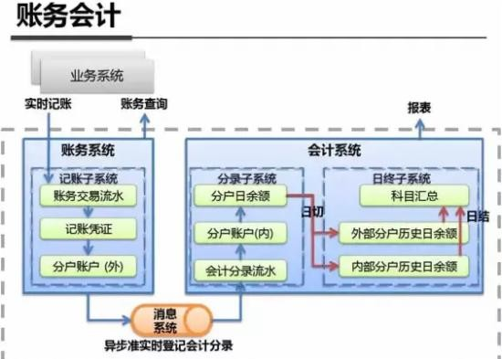最全解析:支付宝钱包系统架构内部揭秘