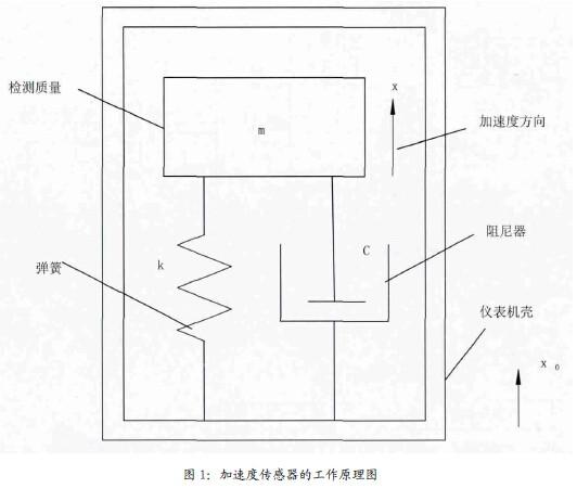 基于MEMS六轴传感器的可穿戴系统设计