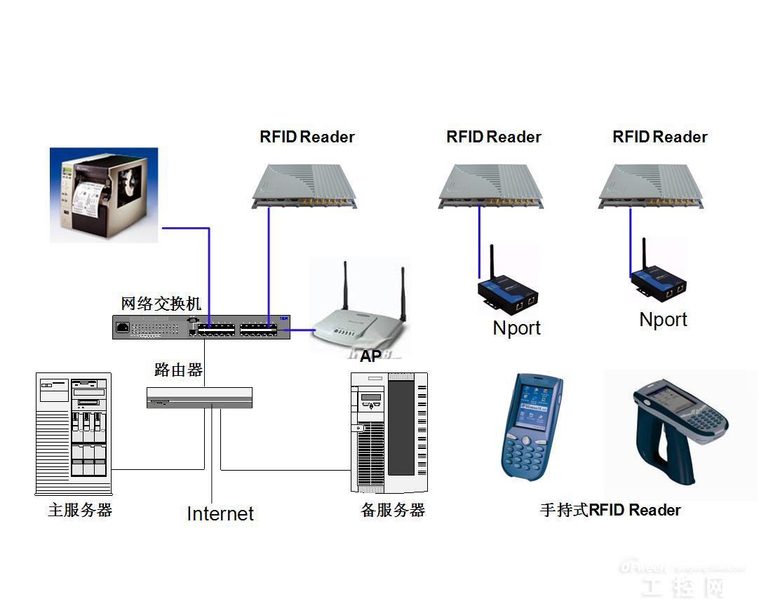rfid技术的发展现状