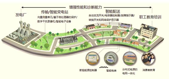 图1智能电网技术被应用在电力系统