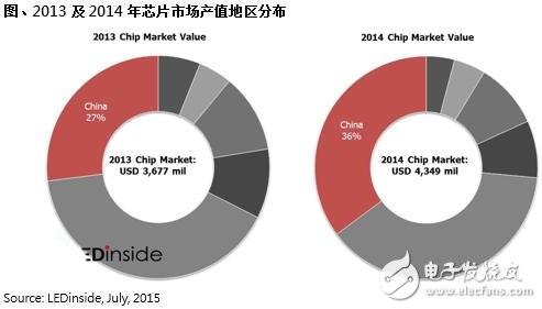 LED无封装芯片受宠 市场份额将持续上涨