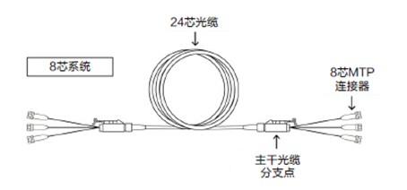 深度解析8芯光缆发展趋势:前景看好