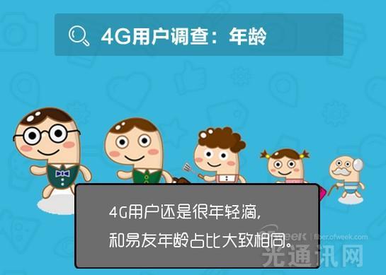 我国4G网络现状解析:网速基本够用  期待资费下降
