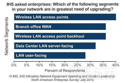 今明两年北美企业市场网络设备开支前景强劲