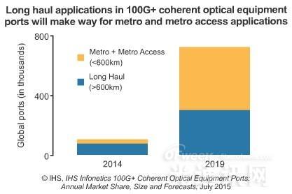 2015城域区域光网络相干100G端口出货将增118%