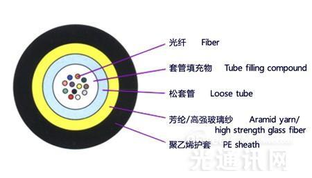 室外光缆类型解读:中心束管式+层绞式