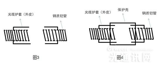 4G时代  防鼠防雷拉远光缆组件大有可为