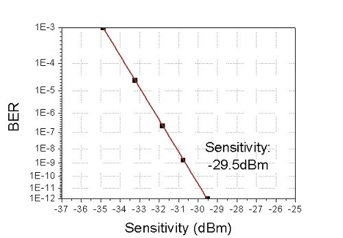 SiFotonics硅光子技术获突破性进展  APD性能超III-V族