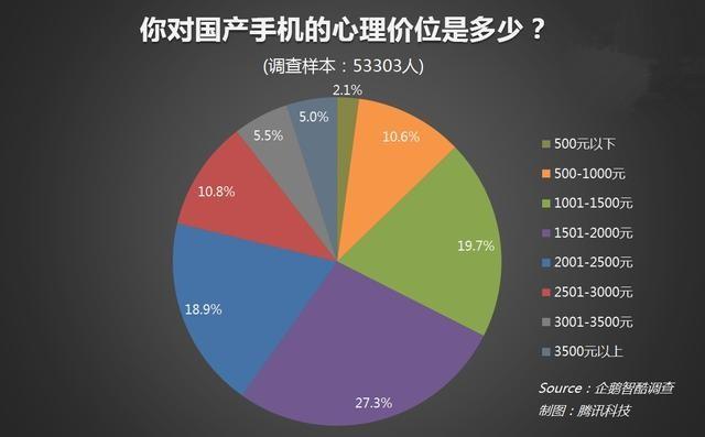调查同样让国产厂商绝望,仅10%的用户表示会购买3000元价位的国产手机