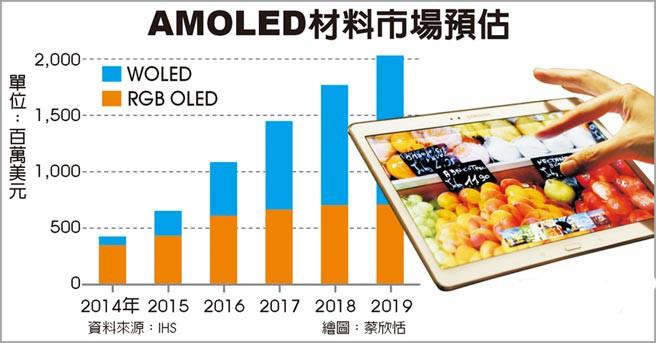 amoled材料市场发展趋势分析