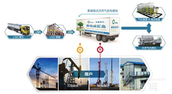 颠覆了传统能源的生产和消费模式,为工厂,工地,临时电源采用天然气等
