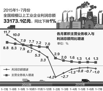 工业经济利润