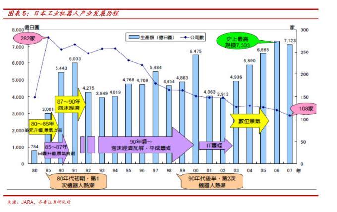二、中国工业机器人需求将逆周期增长 1、需求同时应成长周期双重驱动 我们认为,工业机器人作为高级的生产工具,在升级改造原生产方式过程中主要由成长性因素驱动;同时作为资本品也受到下游行业固定资产投资周期的驱动。 成长性因素:1)人口老龄化;2)工业机器人价格下降;3)下游制造业市场集中度提高;4)下游制造业转型升级。 周期性因素:下游行业固定资产投资周期 2、2010年后成长性因素占据主导 中国工业机器人主要用于汽车、电子产品制造、金属制造业等。汽车行业是工业机器人的主要消费市场,2013年共销售1388