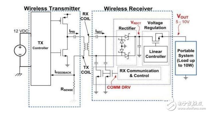 低功率无线电源设计技巧