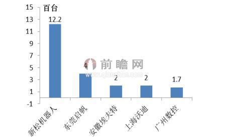 图表:工业机器人本土企业销量排行(单位:百台)图片