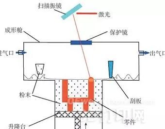 可用于制造火箭发动机燃料喷嘴
