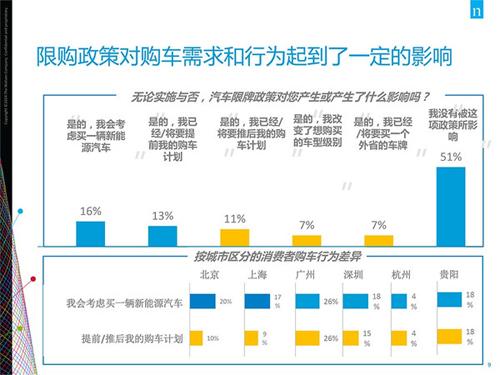 汽车的国内市场依旧有很长的路要走,其中充电不便 续航里程短 价格高清图片