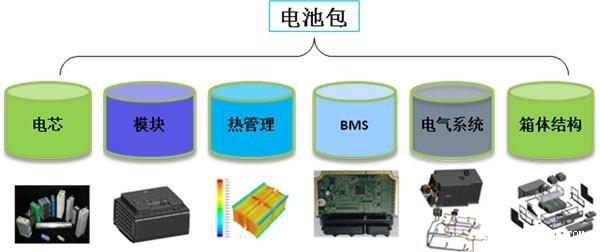 ofweek新能源汽车网 其它 正文    电池包组成如图5所示,包括电芯