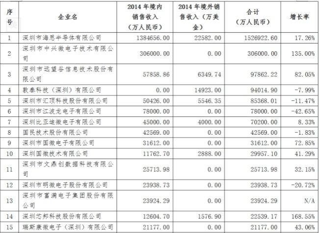 2015年深圳集成电路产业十大预测