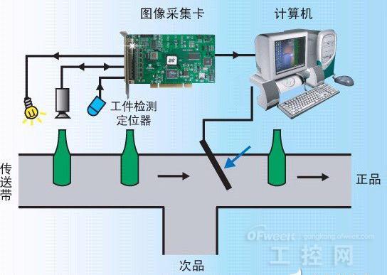 系统可再分为:主端电脑(Host Computer)、影像撷取卡(Frame Grabber)与影像处理器、影像摄影机、CCT镜头、显微镜头、照明设备、Halogen光源、LED光源、高周波萤光灯源、闪光灯源、其他特殊光源、影像显示器、LC机构及控制系统、PLC、PC-Base控制器、精密桌台、伺服运动机台。
