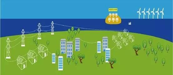 智能微电网是目前发展较快的新型的网络结构,智能微电网和大电网进行能量交换,双方互为备用,是实现主动式配电网的一种有效的方式,从而提高了供电的可靠性。智能微电网的悄然兴起将从根本上改变传统电网应对负荷增长的方式,其在降低能耗、提高电力系统可靠性和灵活性等具有巨大潜力。目前,微电网技术已经成为电力系统改革的新方向,市场化的进程中必然会加快关键设备的性能。