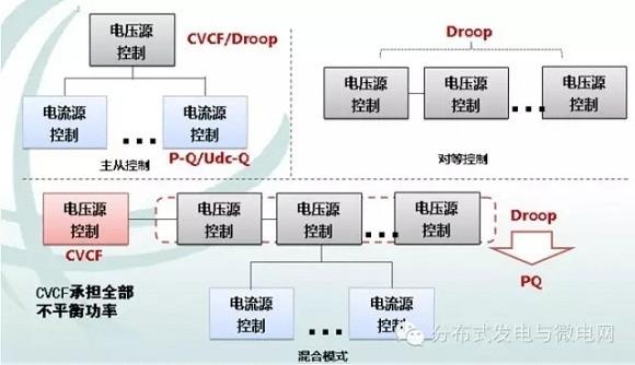 4)微网主要核心装备:   能量管理系统;协调控制与通信系统;就地控制与保护系统;分布式电源系统以及混合储能系统及其控制器。   5)微电网主要形式是交流微电网、直流微电网、交直流混合微电网和微网群。   6)微电网的主要功能:改善电能质量,维持系统稳定;统一抽调控制分布式发电装置;通过储能,使分布式发电单元可调度;增强系统并网可靠性,优化能量管理;保障供电可靠性;提高新能源发电并网性能。   7)微电网并网技术标准体系:体系包括6类、11个子系列、20项标准,3项国标、1项行标正在制定。   二、