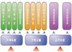 充电站电气系统测试方案