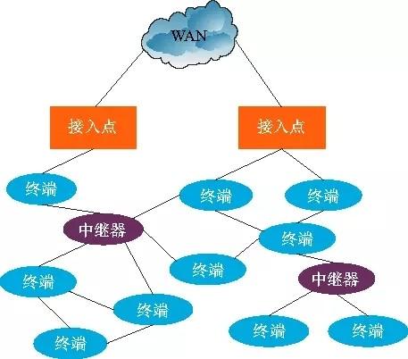 图4 网状拓扑结构