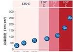 高功率半导体的未来 前方道路通往何处?