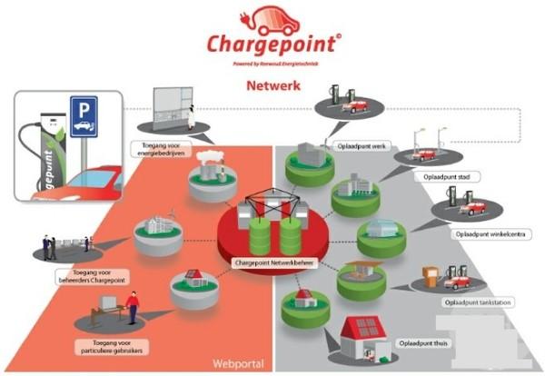 充电桩作为智能充电系统的设施硬件,主要分为落地式,壁挂式和杆上