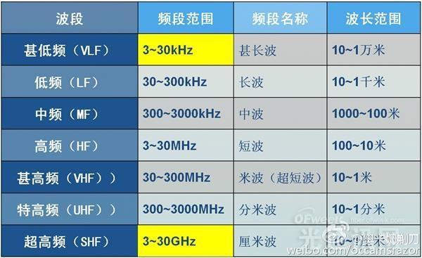 深度解读5G技术:5G时代来临