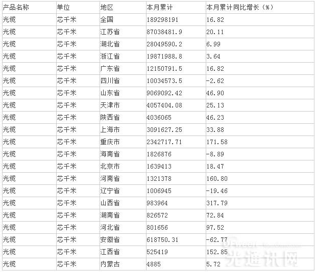 2015年1-7月中国光缆产量分析