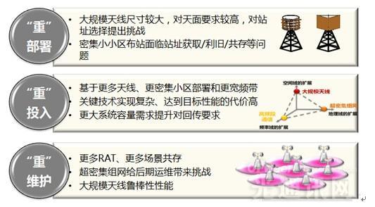 """众厂商抢步突围5G  中电信重磅解读""""5G轻形态"""""""