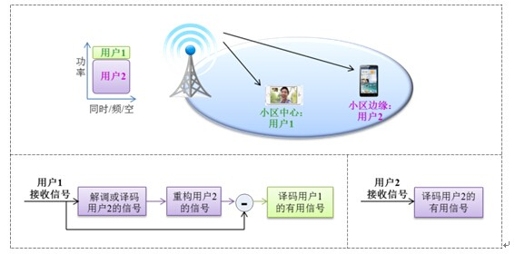 全面解读5G接入技术:高效