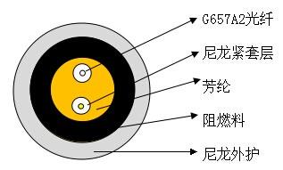亚光型尼龙防鼠拉远光缆的设计与制造