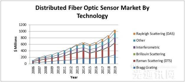 2015年全球分布式光纤传感系统收益近40亿元
