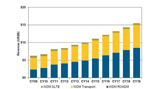 技术市场呼唤新光网络组网技术  CDC-F ROADM应时而生
