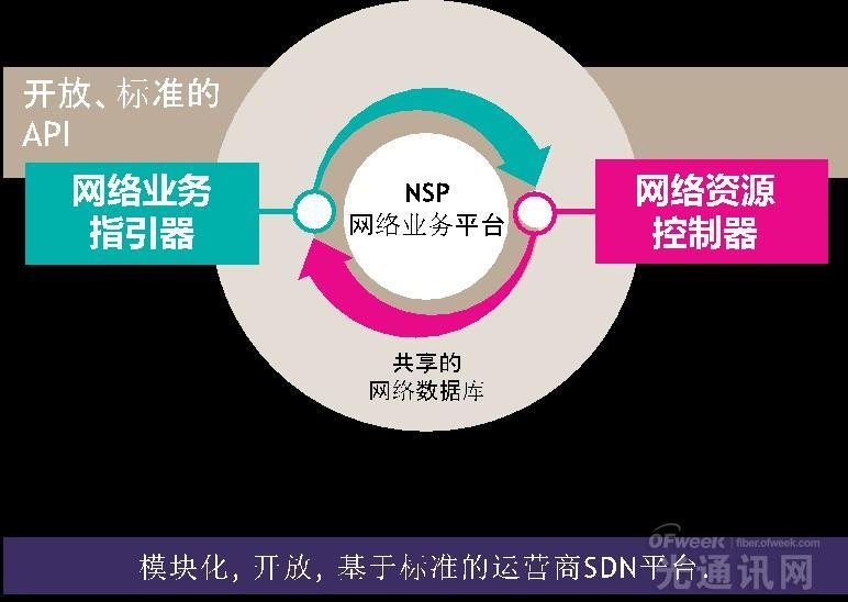 上海贝尔推NSP平台:SDN为广域网注入新活力